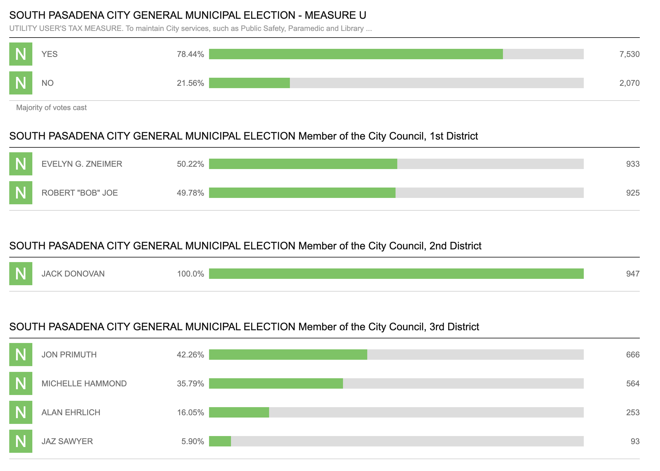 South-Pasadena-News-11-3-2020-election-results-early-01
